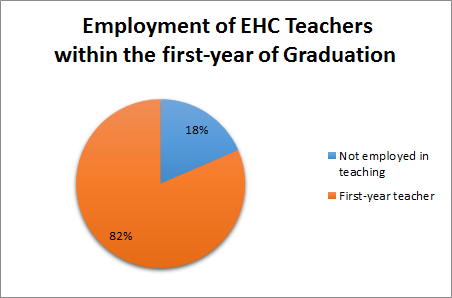 Percentage of E&H Education Graduates Employed in a Teaching Position the Year after Graduation.