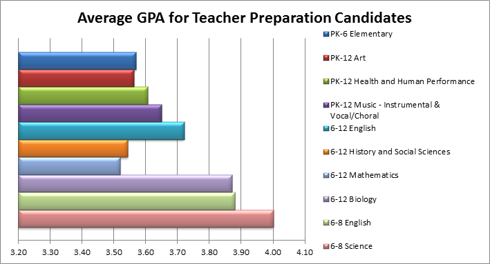 Average GPA of Teacher Preparation Candidates by Endorsement Area